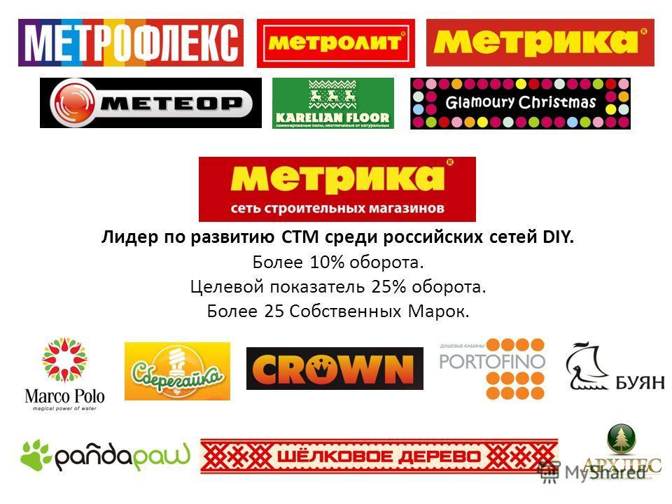 Лидер по развитию СТМ среди российских сетей DIY. Более 10% оборота. Целевой показатель 25% оборота. Более 25 Собственных Марок.