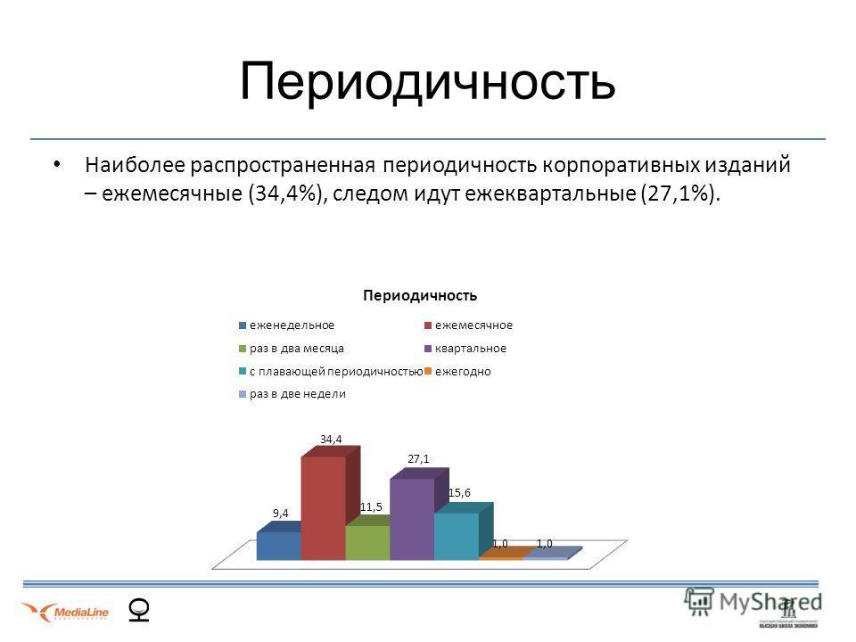 Периодичность Наиболее распространенная периодичность корпоративных изданий – ежемесячные (34,4%), следом идут ежеквартальные (27,1%).
