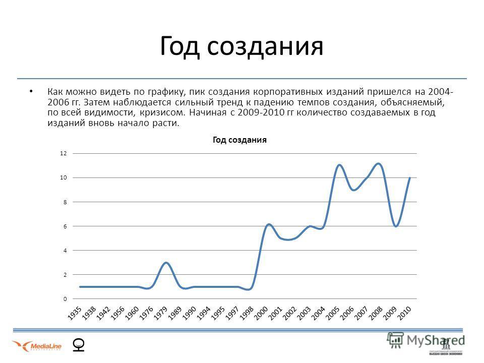 Год создания Как можно видеть по графику, пик создания корпоративных изданий пришелся на 2004- 2006 гг. Затем наблюдается сильный тренд к падению темпов создания, объясняемый, по всей видимости, кризисом. Начиная с 2009-2010 гг количество создаваемых