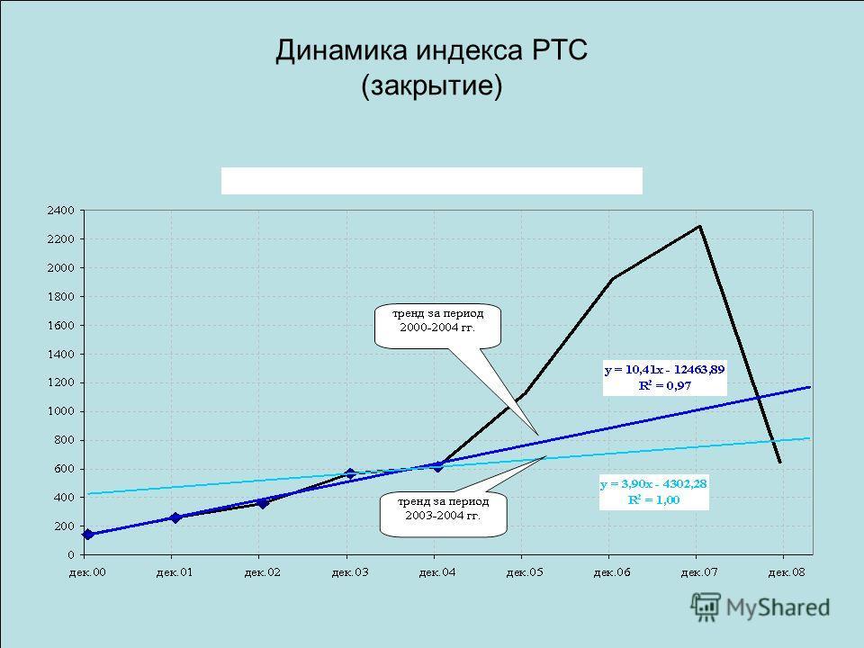 Динамика индекса РТС (закрытие)