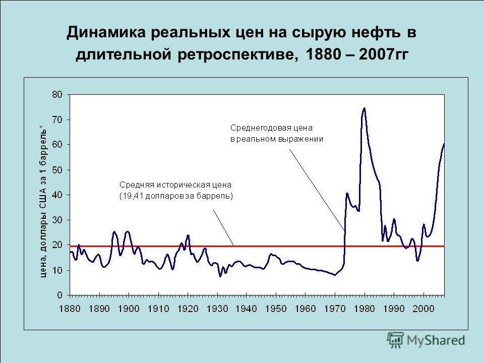 Динамика реальных цен на сырую нефть в длительной ретроспективе, 1880 – 2007гг