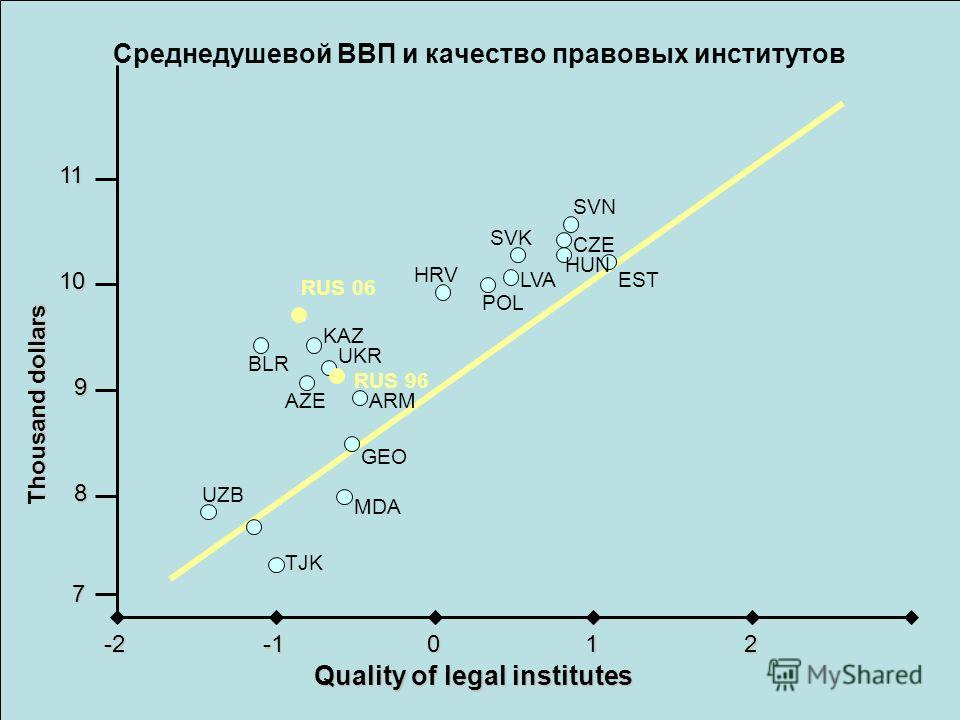 Среднедушевой ВВП и качество правовых институтов 7 8 9 10 11 -2 0 12 Quality of legal institutes Thousand dollars TJK MDA UZB GEO ARM RUS 96 UKR KAZ RUS 06 BLR AZE HRV POL LVA SVK SVN CZE EST HUN
