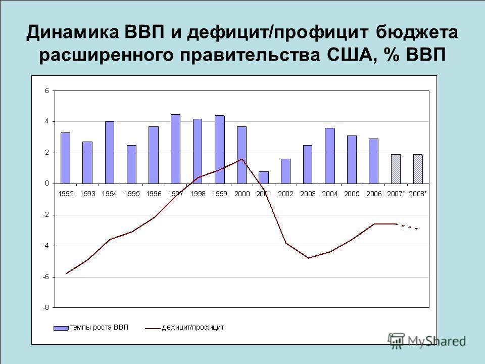 Динамика ВВП и дефицит/профицит бюджета расширенного правительства США, % ВВП
