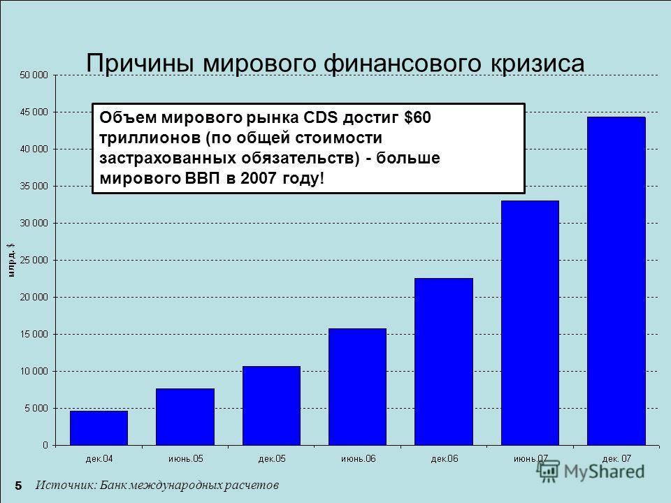 5 Объем мирового рынка CDS достиг $60 триллионов (по общей стоимости застрахованных обязательств) - больше мирового ВВП в 2007 году! Источник: Банк международных расчетов Причины мирового финансового кризиса