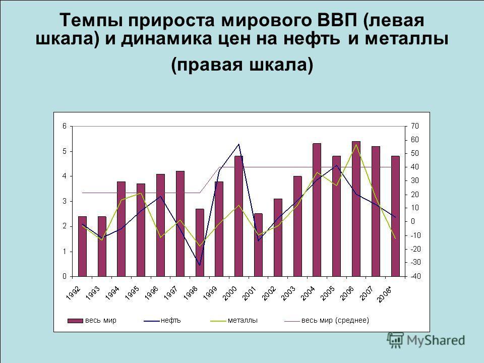 Темпы прироста мирового ВВП (левая шкала) и динамика цен на нефть и металлы (правая шкала)