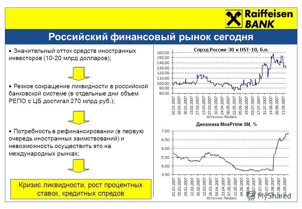 Российский финансовый рынок сегодня Значительный отток средств иностранных инвесторов (10-20 млрд долларов); Резкое сокращение ликвидности в российской банковской системе (в отдельные дни объем РЕПО с ЦБ достигал 270 млрд руб.); Потребность в рефинан