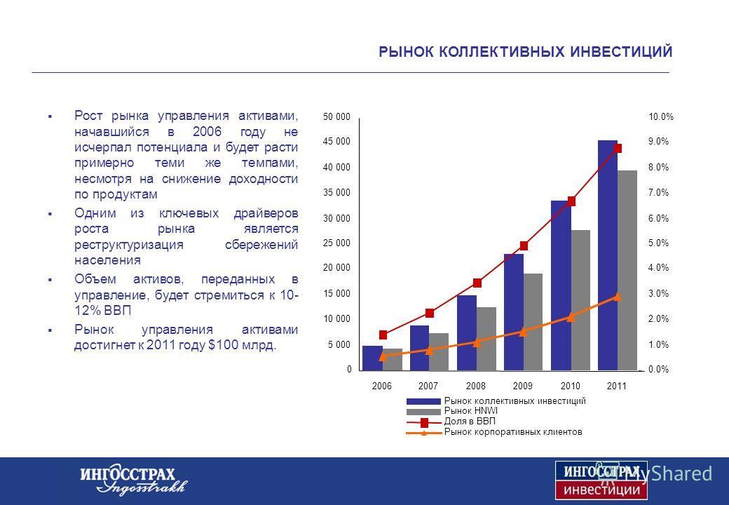 3 РЫНОК КОЛЛЕКТИВНЫХ ИНВЕСТИЦИЙ Национальная лига управляющих, www.nlu.ru Источник В течение 2007 года создано 76 новых фондов недвижимости. Инвесторы рынка недвижимости рассматривают закрытые фонды как подходящий и удобный инструмент управления недв