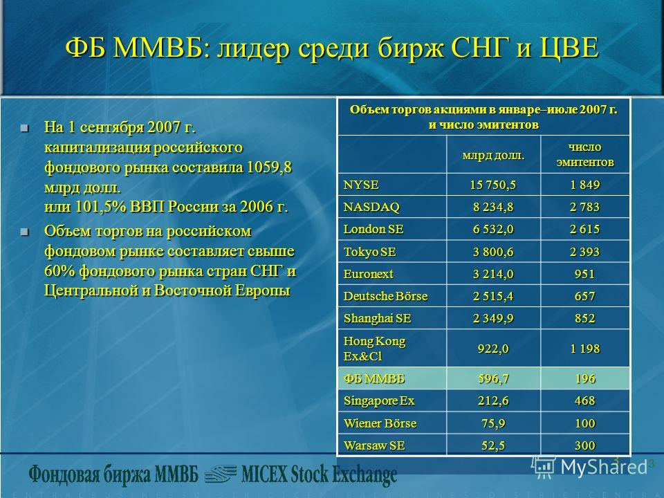 3 3 ФБ ММВБ: лидер среди бирж СНГ и ЦВЕ На 1 сентября 2007 г. капитализация российского фондового рынка составила 1059,8 млрд долл. или 101,5% ВВП России за 2006 г. На 1 сентября 2007 г. капитализация российского фондового рынка составила 1059,8 млрд