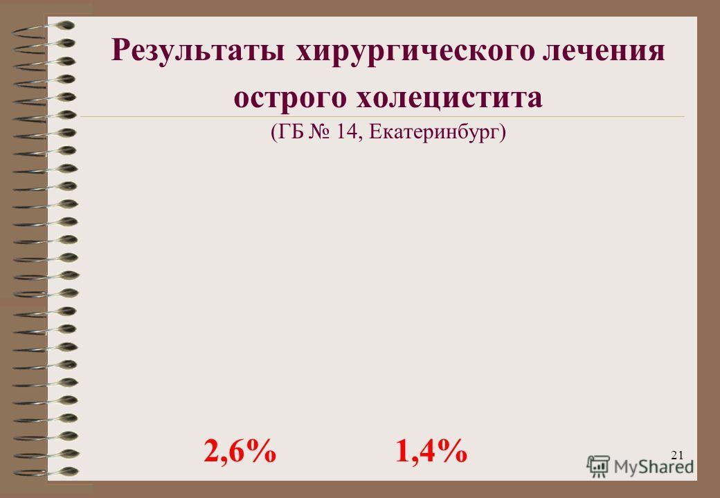 21 Результаты хирургического лечения острого холецистита (ГБ 14, Екатеринбург) 2,6% 1,4%