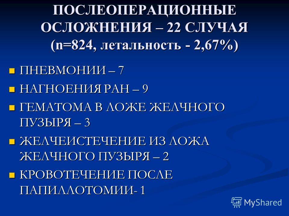 ПОСЛЕОПЕРАЦИОННЫЕ ОСЛОЖНЕНИЯ – 22 СЛУЧАЯ (n=824, летальность - 2,67%) ПНЕВМОНИИ – 7 ПНЕВМОНИИ – 7 НАГНОЕНИЯ РАН – 9 НАГНОЕНИЯ РАН – 9 ГЕМАТОМА В ЛОЖЕ ЖЕЛЧНОГО ПУЗЫРЯ – 3 ГЕМАТОМА В ЛОЖЕ ЖЕЛЧНОГО ПУЗЫРЯ – 3 ЖЕЛЧЕИСТЕЧЕНИЕ ИЗ ЛОЖА ЖЕЛЧНОГО ПУЗЫРЯ – 2 Ж
