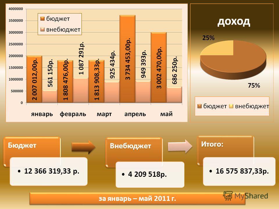 Бюджет 12 366 319,33 р. Внебюджет 4 209 518р. Итого: 16 575 837,33р. за январь – май 2011 г.