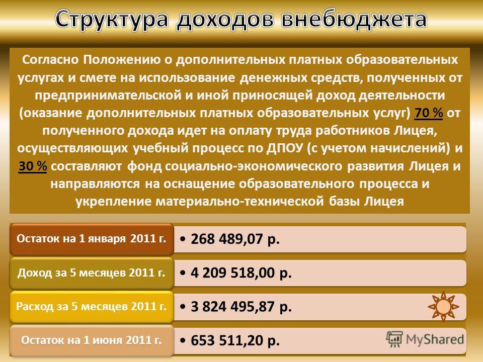 Согласно Положению о дополнительных платных образовательных услугах и смете на использование денежных средств, полученных от предпринимательской и иной приносящей доход деятельности (оказание дополнительных платных образовательных услуг) 70 % от полу