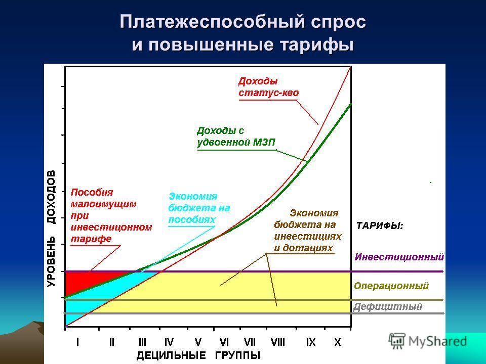Платежеспособный спрос и повышенные тарифы