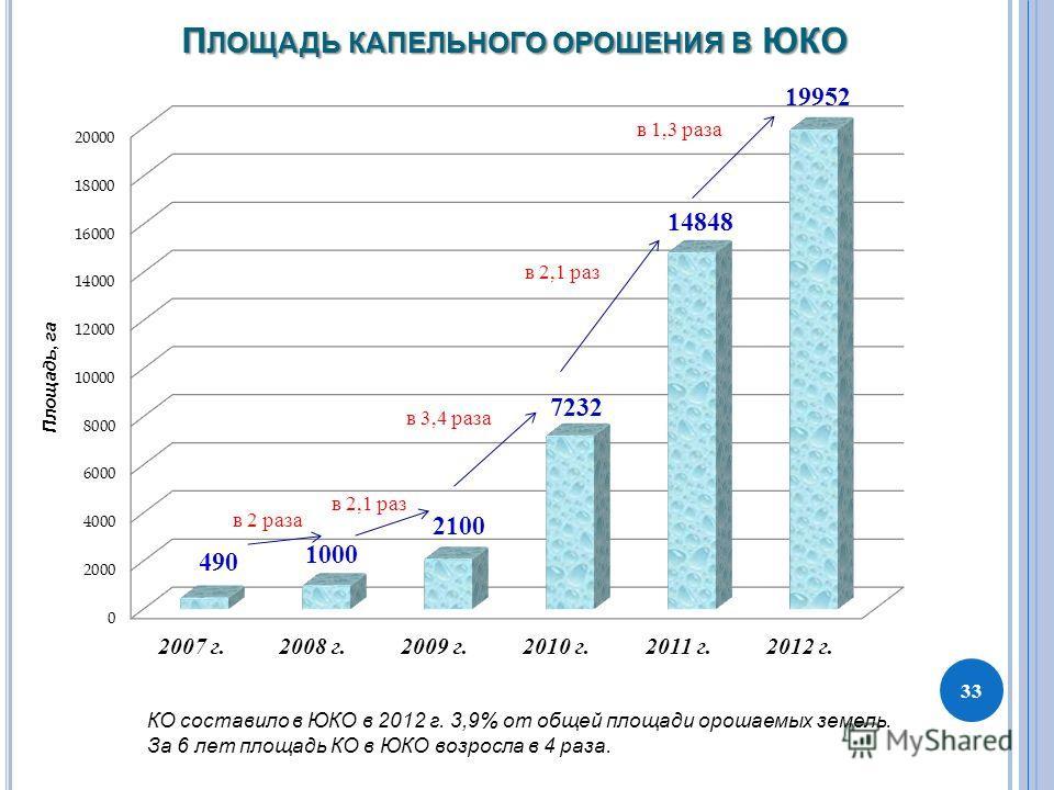 П ЛОЩАДЬ КАПЕЛЬНОГО ОРОШЕНИЯ В ЮКО 33 КО составило в ЮКО в 2012 г. 3,9% от общей площади орошаемых земель. За 6 лет площадь КО в ЮКО возросла в 4 раза. Площадь, га в 2 раза в 2,1 раз в 3,4 раза в 2,1 раз в 1,3 раза