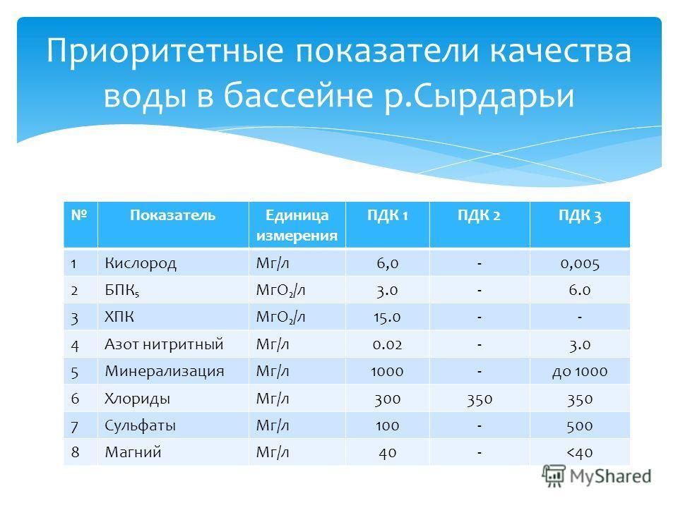 Приоритетные показатели качества воды в бассейне р.Сырдарьи ПоказательЕдиница измерения ПДК 1ПДК 2ПДК 3 1КислородМг/л6,0-0,005 2БПКМгО/л3.0-6.0 3ХПКМгО/л15.0-- 4Азот нитритныйМг/л0.02-3.0 5МинерализацияМг/л1000-до 1000 6ХлоридыМг/л300350 7СульфатыМг/