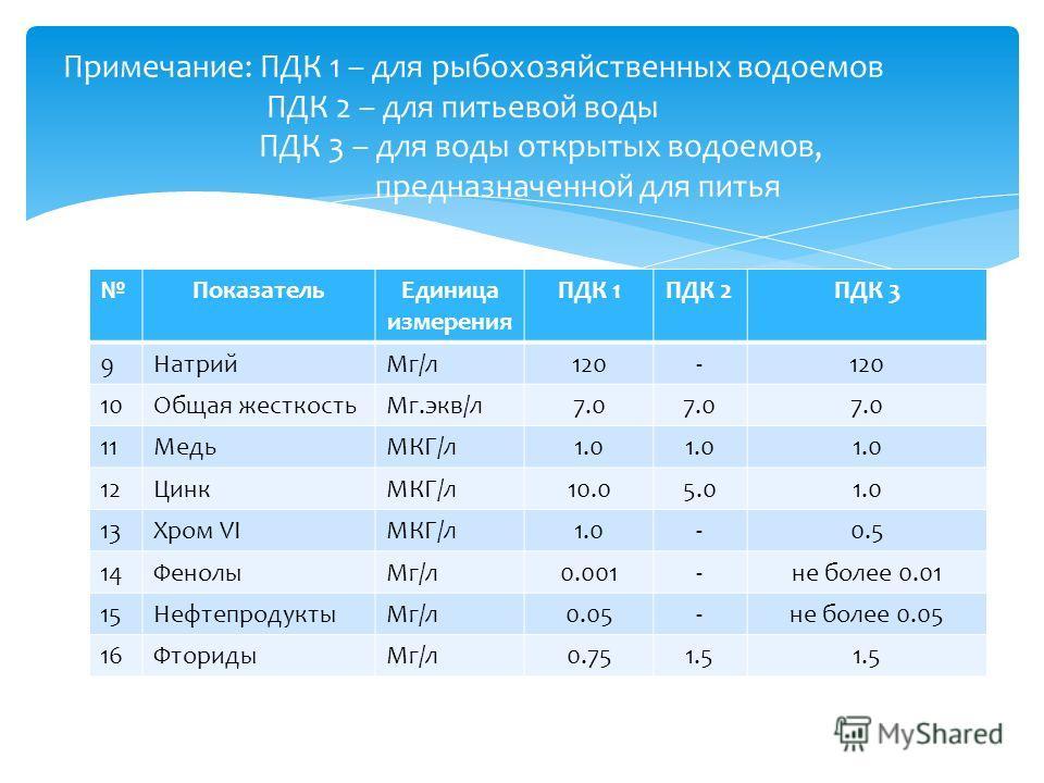 Примечание: ПДК 1 – для рыбохозяйственных водоемов ПДК 2 – для питьевой воды ПДК 3 – для воды открытых водоемов, предназначенной для питья ПоказательЕдиница измерения ПДК 1ПДК 2ПДК 3 9НатрийМг/л120- 10Общая жесткостьМг.экв/л7.0 11МедьМКГ/л1.0 12ЦинкМ