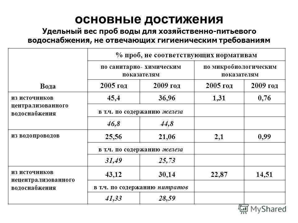 основные достижения Удельный вес проб воды для хозяйственно-питьевого водоснабжения, не отвечающих гигиеническим требованиям Вода % проб, не соответствующих нормативам по санитарно- химическим показателям по микробиологическим показателям 2005 год200