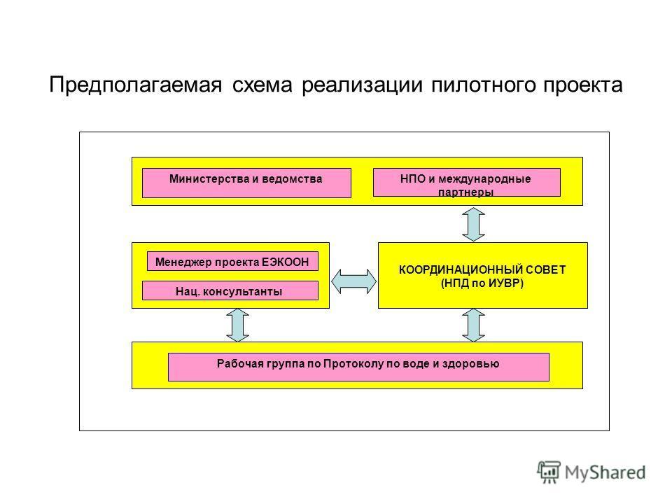 Предполагаемая схема реализации пилотного проекта Министерства и ведомстваНПО и международные партнеры Рабочая группа по Протоколу по воде и здоровью КООРДИНАЦИОННЫЙ СОВЕТ (НПД по ИУВР) Менеджер проекта ЕЭКООН Нац. консультанты