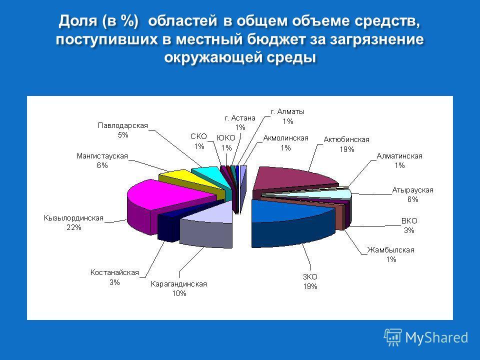 Доля ( в %) областей в общем объеме средств, поступивших в местный бюджет за загрязнение окружающей среды