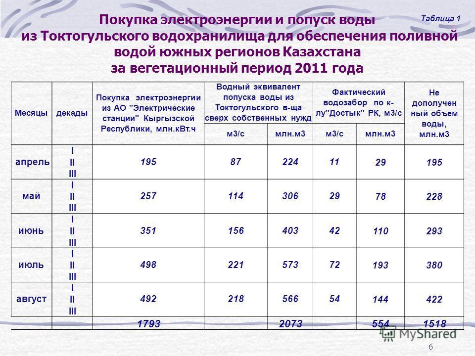 6 Покупка электроэнергии и попуск воды из Токтогульского водохранилища для обеспечения поливной водой южных регионов Казахстана за вегетационный период 2011 года Месяцыдекады Покупка электроэнергии из АО