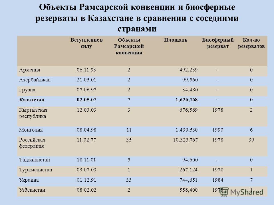 Объекты Рамсарской конвенции и биосферные резерваты в Казахстане в сравнении с соседними странами Вступление в силу Объекты Рамсарской конвенции ПлощадьБиосферный резерват Кол-во резерватов Армения06.11.932492,239–0 Азербайджан21.05.01299,560–0 Грузи