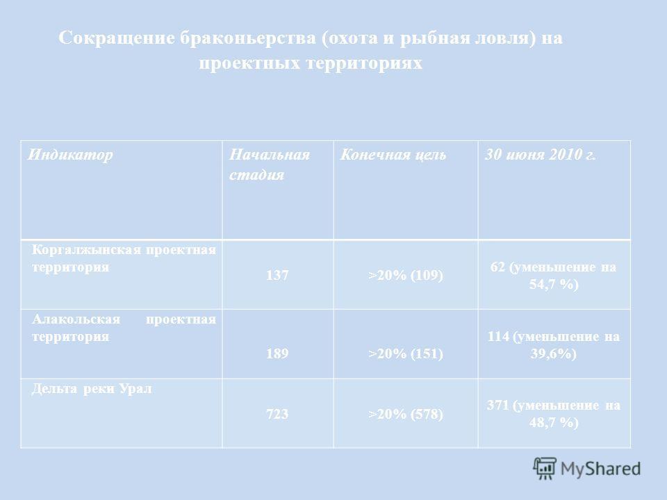 Сокращение браконьерства (охота и рыбная ловля) на проектных территориях ИндикаторНачальная стадия Конечная цель30 июня 2010 г. Коргалжынская проектная территория 137>20% (109) 62 (уменьшение на 54,7 %) Алакольская проектная территория 189>20% (151)
