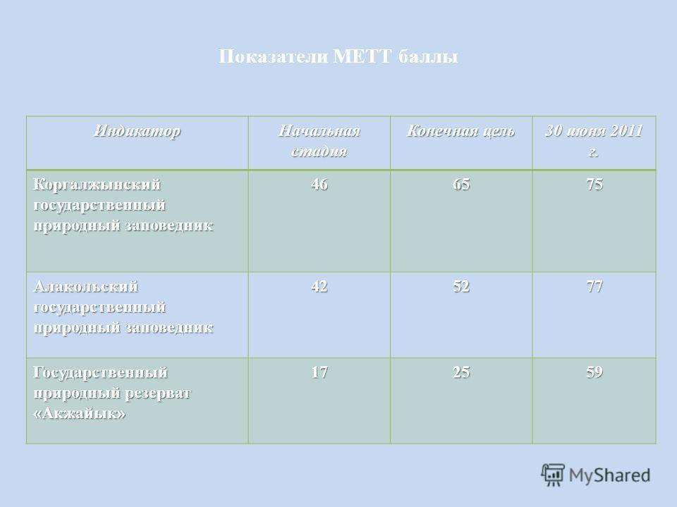 Показатели METT баллы Индикатор Начальная стадия Конечная цель 30 июня 2011 г. Коргалжынский государственный природный заповедник 466575 Алакольский государственный природный заповедник 425277 Государственный природный резерват «Акжайык» 172559