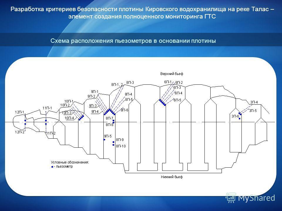 Разработка критериев безопасности плотины Кировского водохранилища на реке Талас – элемент создания полноценного мониторинга ГТС Схема расположения пьезометров в основании плотины