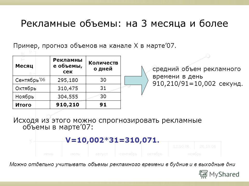Рекламные объемы: на 3 месяца и более Исходя из этого можно спрогнозировать рекламные объемы в марте07: V=10,002*31=310,071. Пример, прогноз объемов на канале X в марте07. Месяц Рекламны е объемы, сек Количеств о дней Сентябрь06295,180 30 Октябрь310,