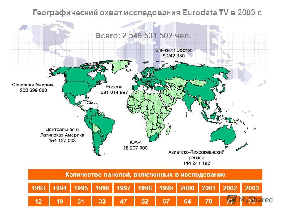 199319941995199619971998199920002001 121931334752576470 Количество панелей, включенных в исследование 2002 72 2003 7373 Географический охват исследования Eurodata TV в 2003 г. Всего: 2 549 531 502 чел.
