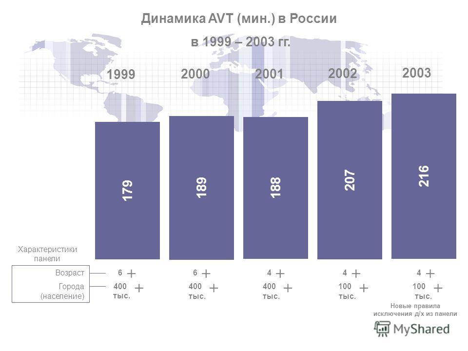 179 189 188 207 216 1999 2000 2001 2002 2003 Динамика AVT (мин.) в России в 1999 – 2003 гг. 6 400 + + 6 400 + + 4 400 + + 4 100 + + 4 100 + + Новые правила исключения д/х из панели Возраст Города (население) Характеристики панели тыс.