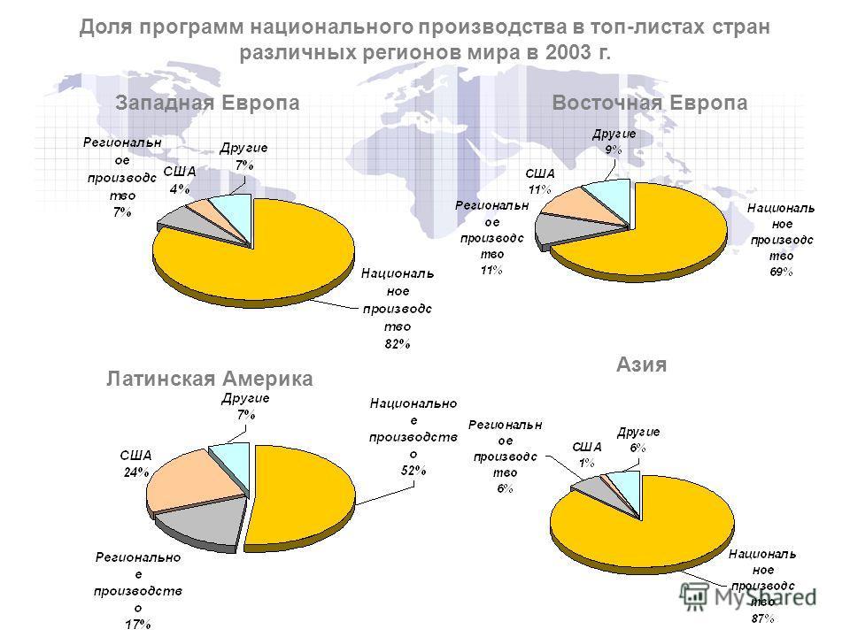 Западная ЕвропаВосточная Европа Латинская Америка Азия Доля программ национального производства в топ-листах стран различных регионов мира в 2003 г.