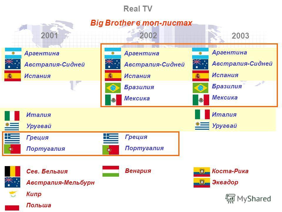 Big Brother в топ-листах Аргентина Австралия-Сидней Испания 2001 Аргентина Австралия-Сидней Испания Бразилия Мексика 2002 Real TV 2003 Аргентина Австралия-Сидней Испания Бразилия Мексика Италия Уругвай Коста-Рика Эквадор Италия Уругвай Греция Португа