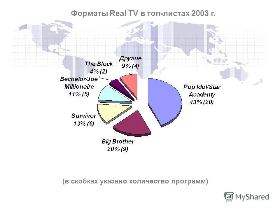(в скобках указано количество программ) Форматы Real TV в топ-листах 2003 г.