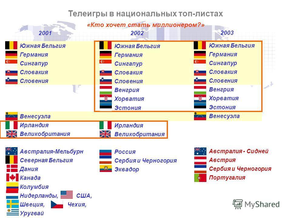 Телеигры в национальных топ-листах Южная Бельгия Германия Сингапур Словакия Словения Венесуэла Ирландия Великобритания Австралия-Мельбурн Северная Бельгия Дания Канада Колумбия Нидерланды, США, Швеция, Чехия, Уругвай 2001 Южная Бельгия Германия Синга