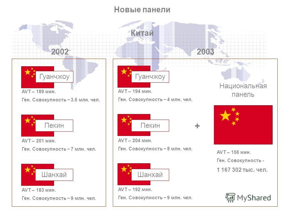 Новые панели + Китай 20022003 Гуанчжоу Пекин Шанхай Гуанчжоу Пекин Шанхай Национальная панель AVT – 189 мин. Ген. Совокупность ~ 3.5 млн. чел. AVT – 201 мин. Ген. Совокупность ~ 7 млн. чел. AVT – 183 мин. Ген. Совокупность ~ 9 млн. чел. AVT – 194 мин