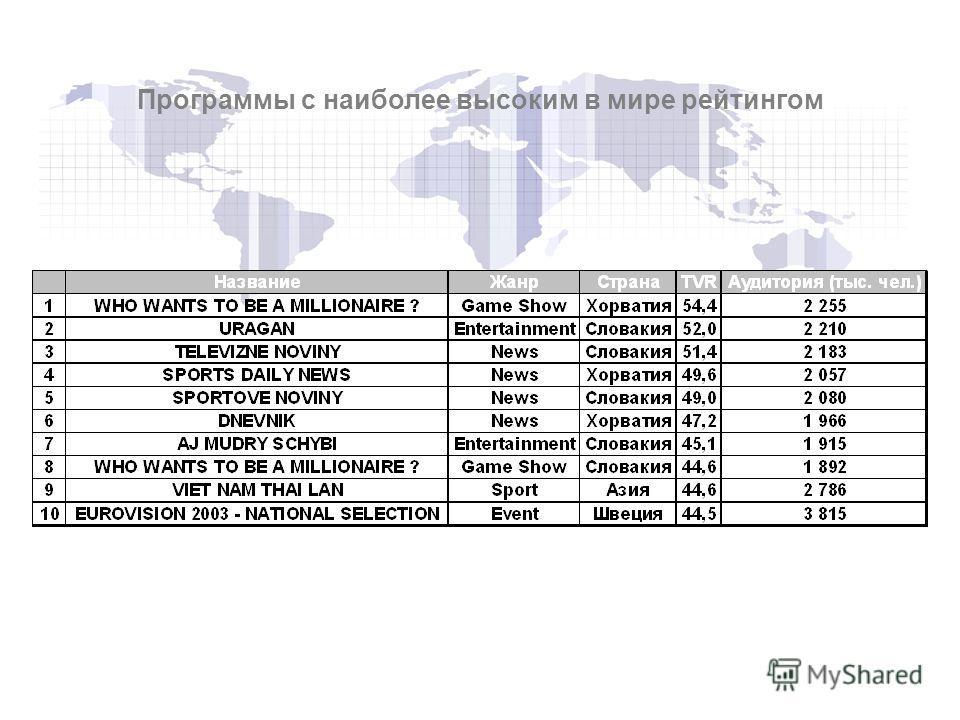 Программы с наиболее высоким в мире рейтингом