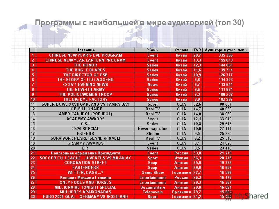 Программы с наибольшей в мире аудиторией (топ 30)