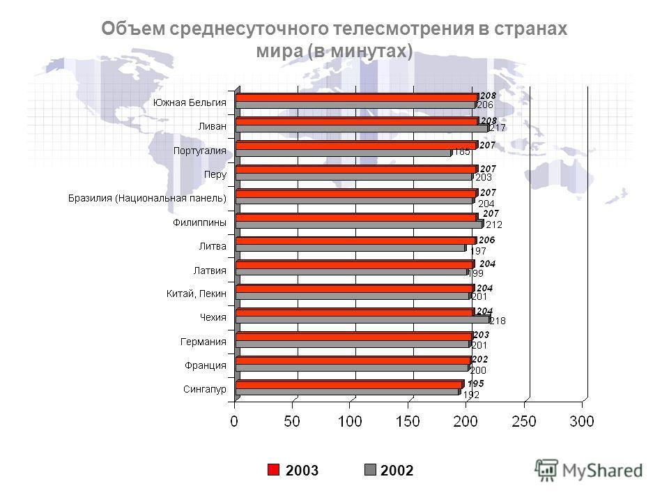 20032002 Объем среднесуточного телесмотрения в странах мира (в минутах)