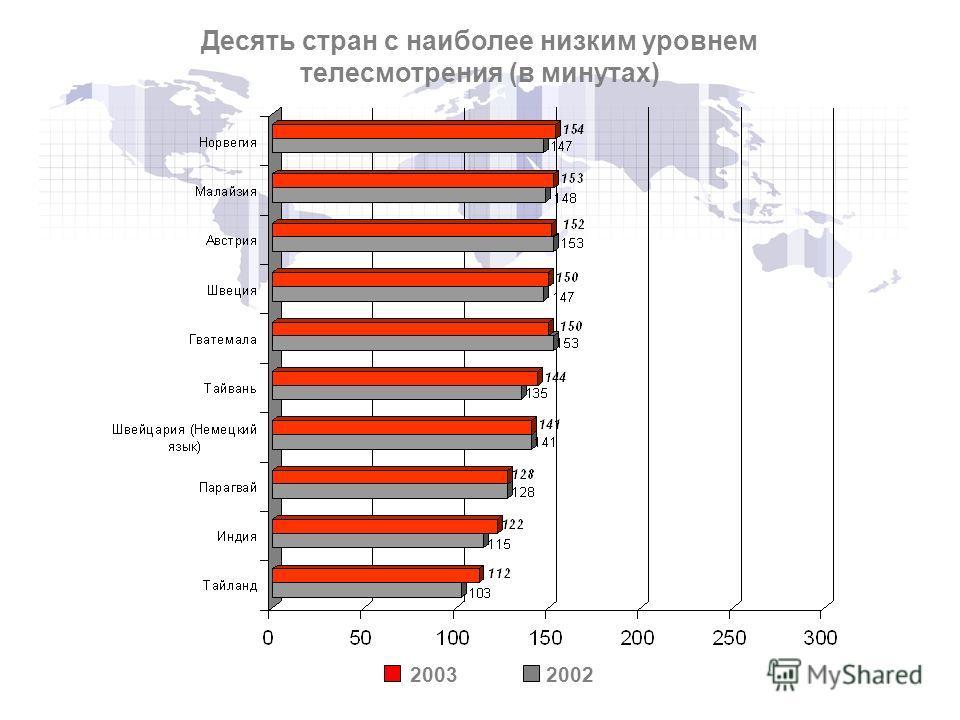 20032002 Десять стран с наиболее низким уровнем телесмотрения (в минутах)