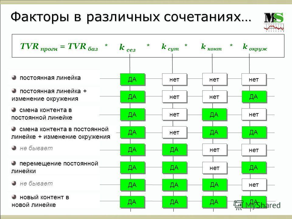 Факторы в различных сочетаниях… ДА нет ДА нет постоянная линейка постоянная линейка ДА нет постоянная линейка + постоянная линейка + изменение окружения ДА нет смена контента в смена контента в постоянной линейке смена контента в постоянной смена кон