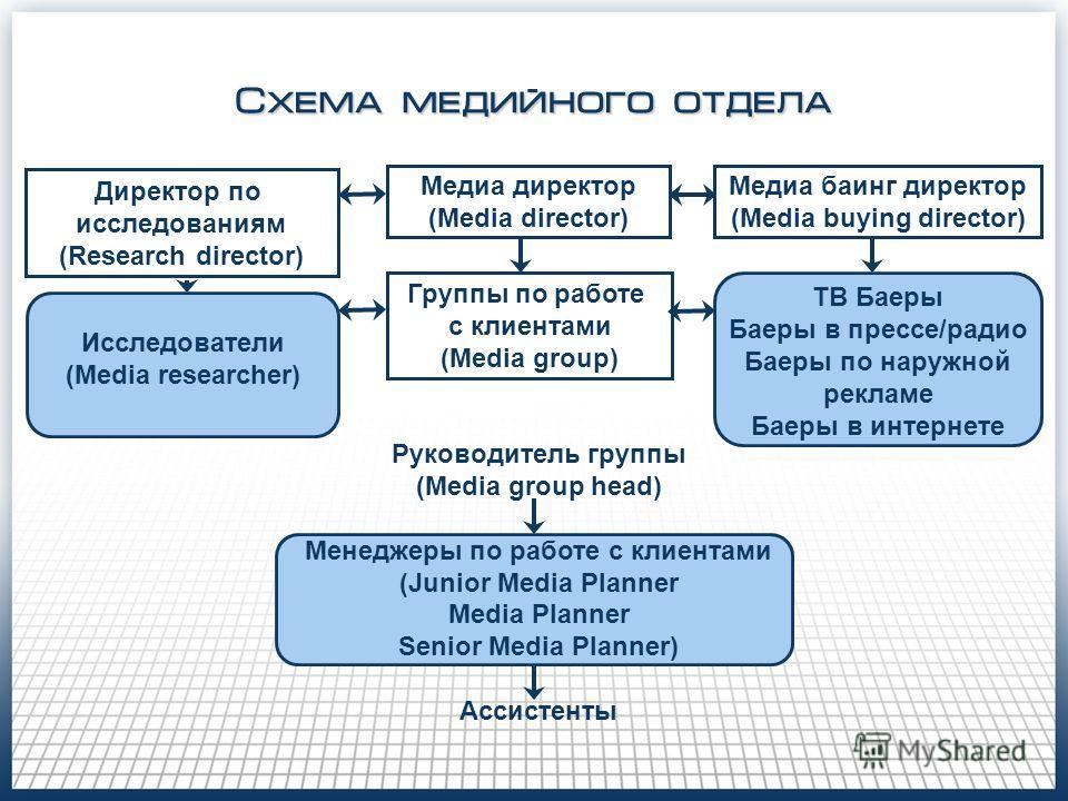 Схема медийного отдела Медиа директор (Media director) Группы по работе с клиентами (Media group) Руководитель группы (Media group head) Менеджеры по работе с клиентами (Junior Media Planner Media Planner Senior Media Planner) Ассистенты Медиа баинг