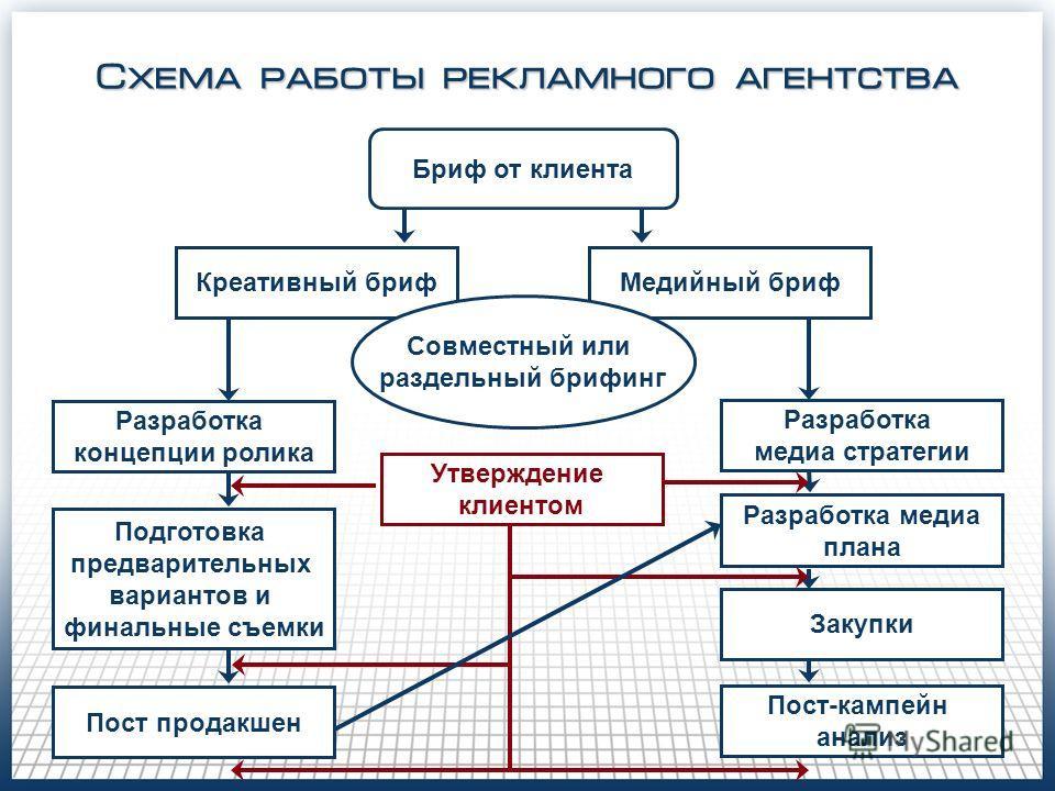 Схема работы рекламного