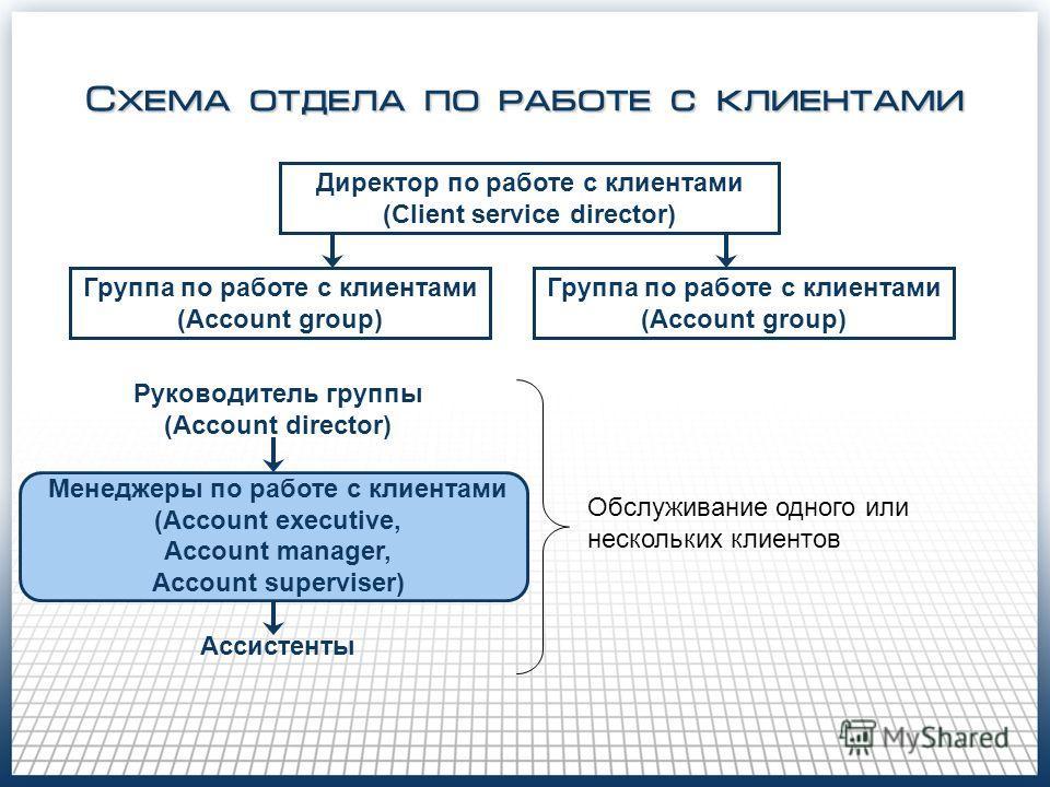 Схема отдела по работе с клиентами Директор по работе с клиентами (Client service director) Группа по работе с клиентами (Account group) Группа по работе с клиентами (Account group) Руководитель группы (Account director) Менеджеры по работе с клиента