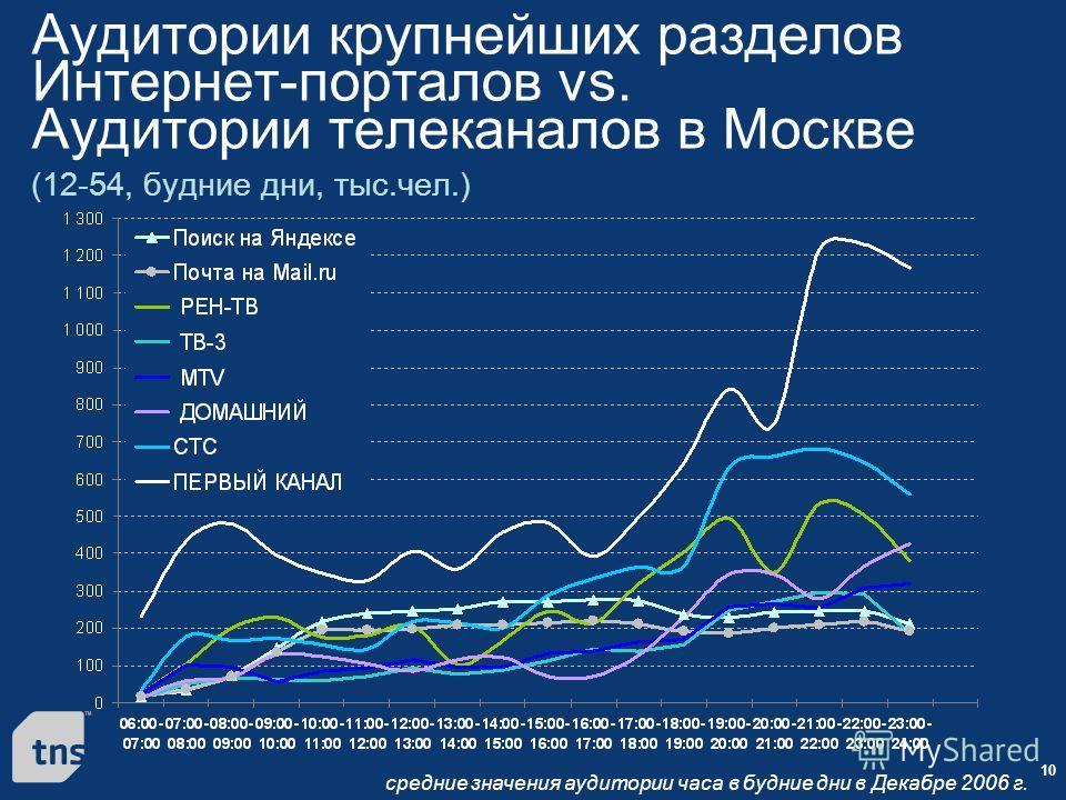 10 Аудитории крупнейших разделов Интернет-порталов vs. Аудитории телеканалов в Москве (12-54, будние дни, тыс.чел.) средние значения аудитории часа в будние дни в Декабре 2006 г.