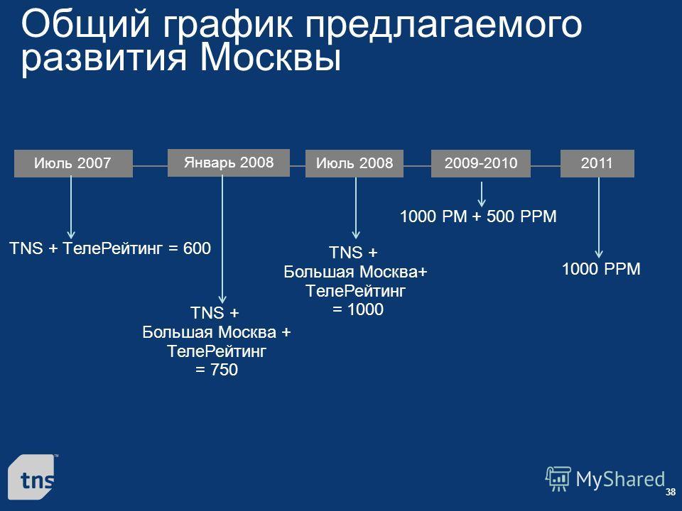 38 Общий график предлагаемого развития Москвы Июль 2007 Январь 2008 Июль 20082009-20102011 TNS + TелеРейтинг = 600 TNS + Большая Москва + ТелеРейтинг = 750 TNS + Большая Москва+ TелеРейтинг = 1000 1000 РМ + 500 PPM 1000 PPM