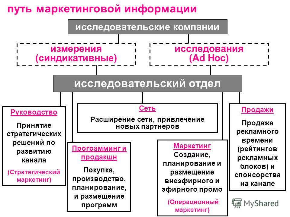путь маркетинговой информации измерения (синдикативные) исследования (Ad Hoc) исследовательские компании исследовательский отдел Руководство Принятие стратегических решений по развитию канала (Cтратегический маркетинг) Сеть Расширение сети, привлечен