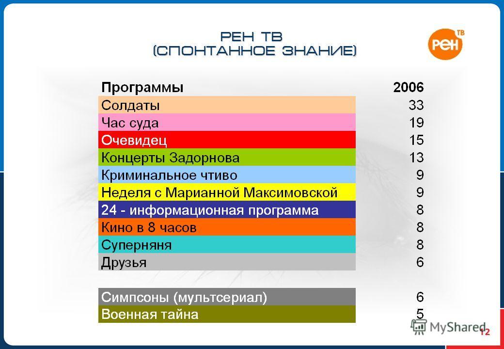 12 РЕН ТВ (СПОНТАННОЕ ЗНАНИЕ)