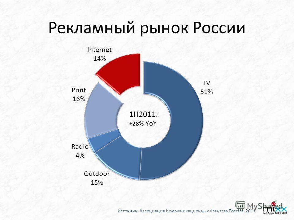 Рекламный рынок России Источник: Ассоциация Коммуникационных Агентств России, 2011