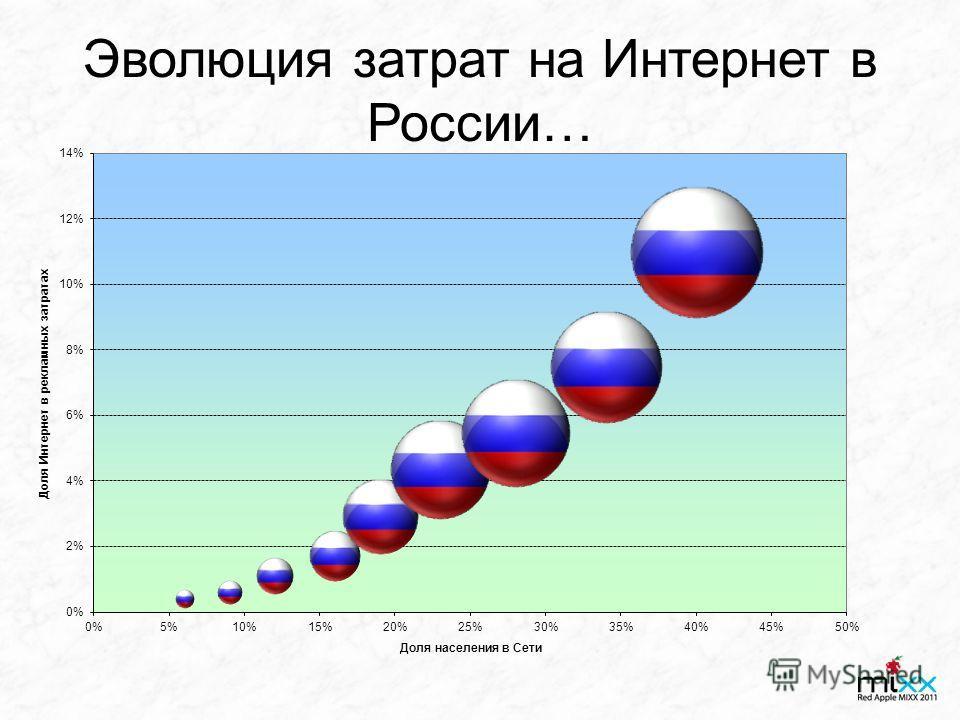 Эволюция затрат на Интернет в России…